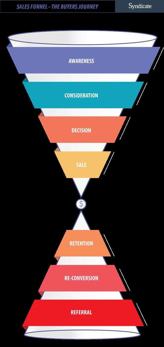 Buyers Journey Content Types