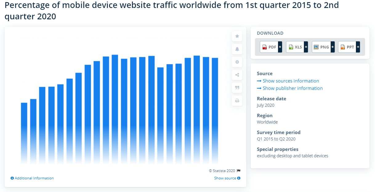 Percentage of mobile device website traffic worldwide